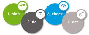 Plan, Do, Check, Act process diagram (SEL Group Ltd)