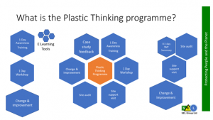 Plastics Thinking Programme