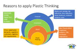 Reasons to apply Plastic Thinking Programme
