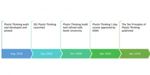 SEL Group Stafford Plastic Thinking